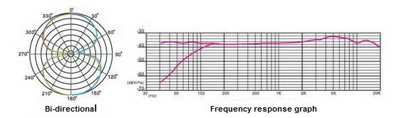 Courbe bidirectionnelle STC-3D MK2