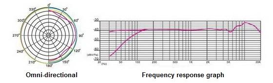 Courbe omni-directionnelle STC-3D MK2